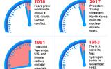 Đồng hồ Tận thế báo thời điểm diệt vong nhích thêm 30 giây, chỉ còn 2 phút