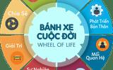 """Vận dụng nguyên lý """"bánh xe cuộc đời"""" để thành công và hạnh phúc"""