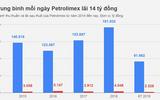 Lợi nhuận trước thuế của Petrolimex sẽ tăng 135 tỷ đồng