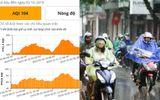 """Hà Nội đón """"mưa vàng"""" rửa bụi mịn, chỉ số ô nhiễm không khí giảm mạnh"""