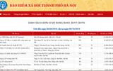 Hà Nội công khai 500 doanh nghiệp nợ đọng BHXH, ảnh hưởng 13.660 người lao động
