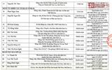 Công bố danh tính 46 đảng viên có con được nâng điểm ở Sơn La