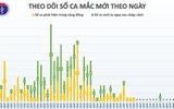 Sáng 30/4, không có ca mắc mới COVID-19, có 14 ca xét nghiệm âm tính từ 1 lần trở lên