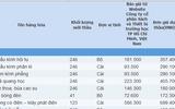 Đấu thầu tại Sở GD-ĐT Thanh Hóa: Tiết kiệm 0 đồng, giá sản phẩm gấp đôi thị trường
