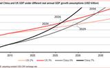 """Kinh tế Trung Quốc không thể """"qua mặt"""" Mỹ trong năm 2014"""