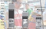 Giá sữa cho trẻ dưới 6 tuổi sắp giảm 50-70 ngàn đồng