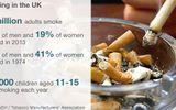 Cảnh báo thêm những tác hại mới của hút thuốc lá