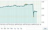 """Cổ phiếu AirAsia """"xuống dốc"""" sau sự cố máy bay QZ8501 mất tích"""
