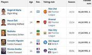 5 vụ bán sao lời lãi nhất của Real Madrid