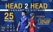 Lịch thi đấu, phát sóng trực tiếp trận Việt Nam - Thái Lan vòng loại World Cup 2022