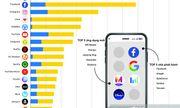 """Tin tức công nghệ mới nóng nhất hôm nay 28/1: """"Điểm mặt"""" những ứng dụng smartphone được tải về nhiều nhất"""