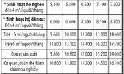 TP.HCM: 5 năm tới, giá nước sẽ tăng 52,5%?