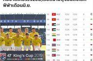 Thua Việt Nam 20 bậc trên bảng xếp hạng FIFA, báo Thái nói điều bất ngờ