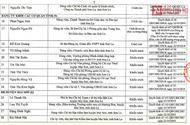 Tin trong nước - Công bố danh tính 46 đảng viên có con được nâng điểm ở Sơn La
