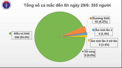74 ngày Việt Nam không có ca mắc COVID-19 ở cộng đồng, số người cách ly chống dịch tăng lên trên 10.000 - ảnh 1