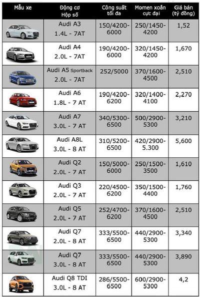 Bảng giá xe ô tô Audi mới nhất tháng 12/2018: A8 L niêm yết giá 5,8 tỷ đồng  - ảnh 1