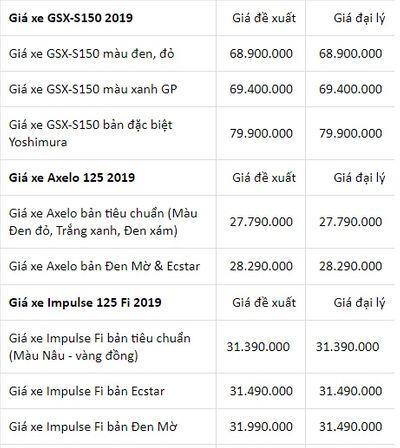 Bảng giá máy Suzuki mới nhất tháng 1/2019: GSX-S150 bản đặc biệt giá gần 80 triệu đồng - ảnh 1
