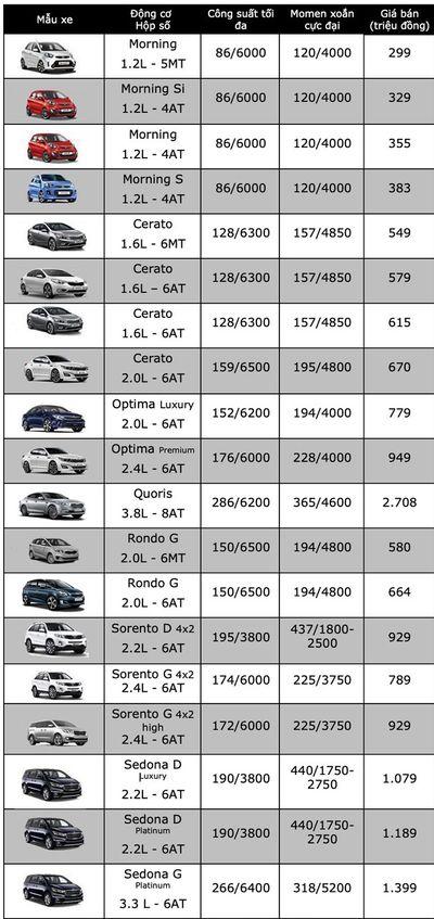 Bảng giá xe Kia mới nhất tháng 10/2019: Morning MT giá niêm yết chỉ 299 triệu đồng - ảnh 1
