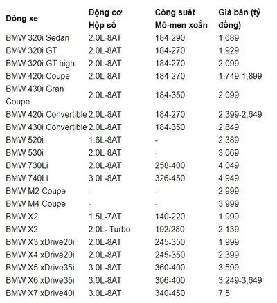 """Bảng giá xe BMW mới nhất tháng 11/2019: """"Tân binh"""" BMW X7 full-size giá niêm yết 7,5 tỷ đồng - ảnh 1"""