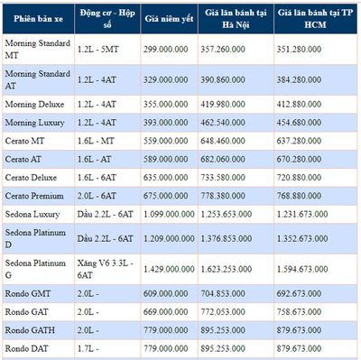 """Bảng giá xe Kia mới nhất tháng 11/2019: Kia Morning """"hút khách"""" với giá hấp dẫn từ 299-393 triệu đồn - ảnh 1"""