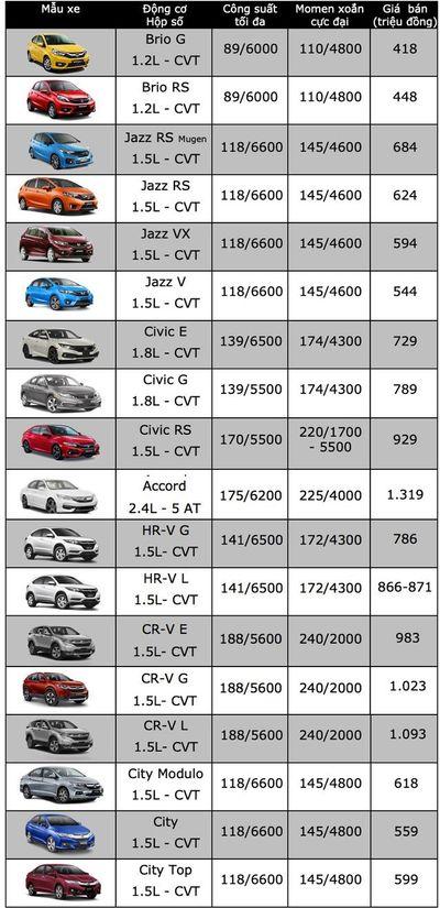 Bảng giá xe ô tô Honda mới nhất tháng 11/2019: Sedan Accord phiên bản mới giá niêm yết từ 1,32 tỷ đồng - ảnh 1