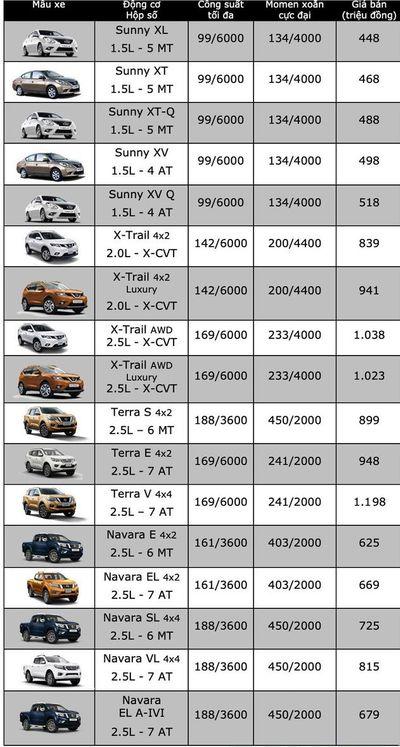 Bảng giá xe Nissan mới nhất tháng 11/2019: Nhiều dòng xe giảm tới 40 triệu đồng, tặng thêm phụ kiện  - ảnh 1