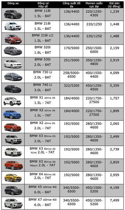 """Bảng giá xe BMW mới nhất tháng 12/2019: BMW 320i giảm """"sốc"""" tới 300 triệu đồng - ảnh 1"""