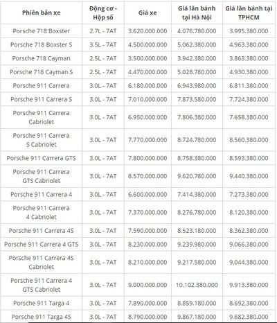 Bảng giá xe Porsche mới nhất tháng 7/2019: 911 Turbo S giá trên 15 tỷ đồng - ảnh 1