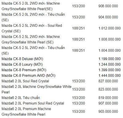 Bảng giá xe Mazda mới nhất tháng 7/2019: Mazda CX-8 giá từ 1,199 tỷ đồng - ảnh 1