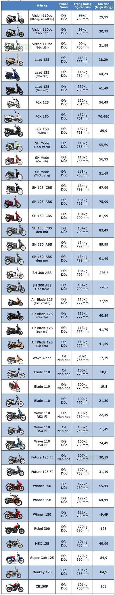 Bảng giá xe máy Honda mới nhất tháng 8/2019: SH 2019 đội giá từ 8 - 12 triệu đồng - ảnh 1