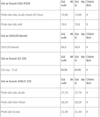 Bảng giá xe máy Suzuki mới nhất tháng 8/2019: GSX-R150 và GSX-S150 được hỗ trợ phí trước bạ tới 2 triệu đồng - ảnh 1