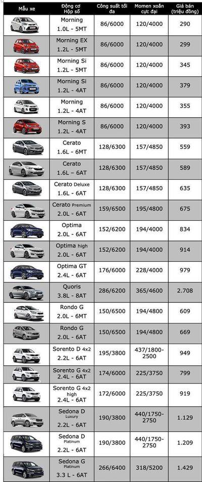 Bảng giá xe Kia mới nhất tháng 8/2019: Morning Standard giá chỉ 339 triệu đồng - ảnh 1