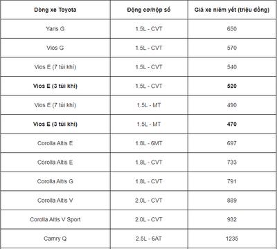 Bảng giá xe Toyota mới nhất tháng 3/2020: Toyota Vios G giá chỉ 606 triệu đồng - ảnh 1