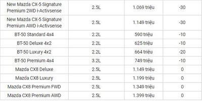 Bảng giá xe Mazda mới nhất tháng 4/2020: Mazda CX-5 giảm tới 100 triệu đồng - ảnh 1