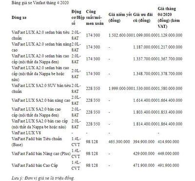 Bảng giá xe VinFast mới nhất tháng 4/2020: VinFast Fadil chỉ gần 395 triệu đồng - ảnh 1