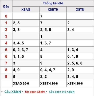 Kết quả xổ số miền Nam ngày 20/6/2019 - ảnh 1