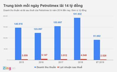 Lợi nhuận trước thuế của Petrolimex sẽ tăng 135 tỷ đồng - ảnh 1