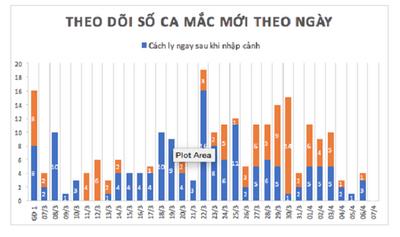 Liên tục 3 buổi sáng, Việt Nam không ghi nhận ca mắc mới Covid- 19 - ảnh 1