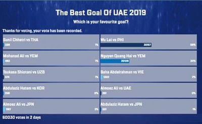 Cầu thủ Trung Quốc vượt mặt Quang Hải trong cuộc đua giành bàn thắng đẹp nhất Asian Cup 2019 - ảnh 1