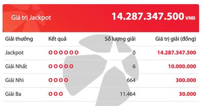 Kết quả xổ số Vietlott hôm nay 29/3/2020: 6 khách tuột tay khỏi giải Jackpot hơn 14 tỷ đồng - ảnh 1