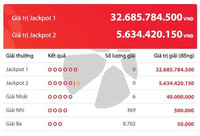 Kết quả xổ số Vietlott hôm nay 19/5/2020: Ai sẽ là chủ nhân giải Jackpot 32 tỷ đồng? - ảnh 1