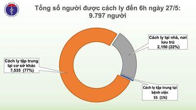 Sáng 27/5, đã 41 ngày không có ca mắc COVID-19 ở cộng đồng, bệnh nhân đã 3 lần ngừng tim khỏi bệnh - ảnh 1
