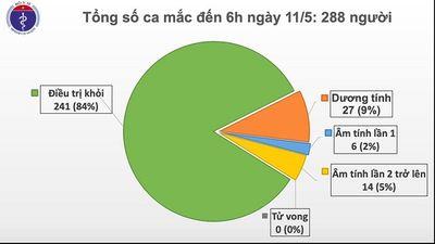 Sáng 11/5, đã 25 ngày không có ca mắc mới COVID-19 ở cộng đồng, hơn 25.000 người cách ly chống dịch - ảnh 1