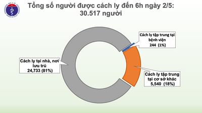 Sáng 2/5, không có ca mắc mới COVID-19, đã có 16 ca xét nghiệm âm tính từ 1 lần trở lên - ảnh 1