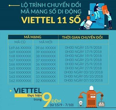 Lịch chuyển đổi SIM 11 số thành 10 số của 5 nhà mạng, 0h ngày 15/9 chính thức bắt đầu - ảnh 1