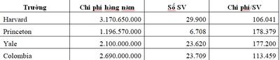 Chi phí đào tạo nhân tài 35.000 USD/năm: Đắt hay rẻ?  - ảnh 1