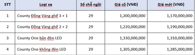 Siêu ưu đãi giảm giá 65 triệu khi mua xe Vinamoto đồng vàng trong tháng 11  - ảnh 1