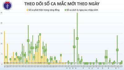 Thêm 2 trường hợp mắc COVID-19 là người trở về từ Nga, Việt Nam có 372 ca - ảnh 1