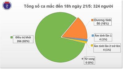 Chiều 21/5, không có ca mắc mới Covid-19, Việt Nam chỉ còn 58 bệnh nhân đang điều trị - ảnh 1