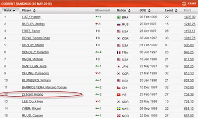 Tiếp tục phá kỷ lục, Lý Hoàng Nam áp sát Top 10 ITF